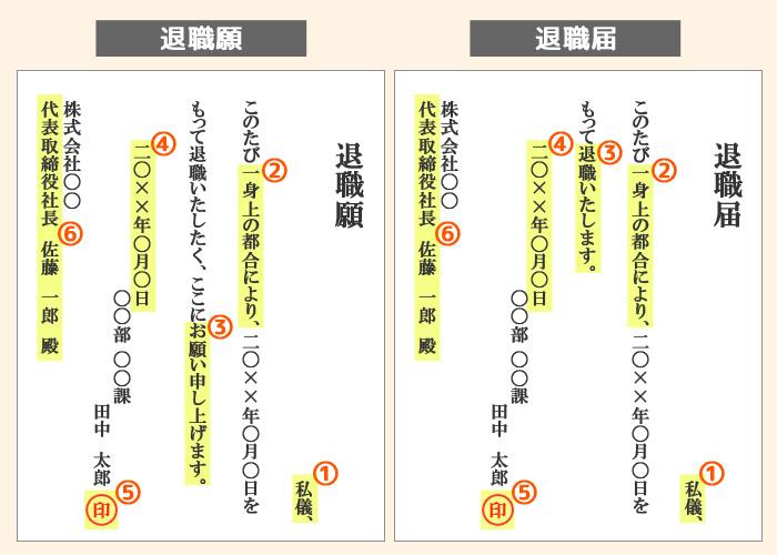 退職願・退職届の書き方(見本例文)