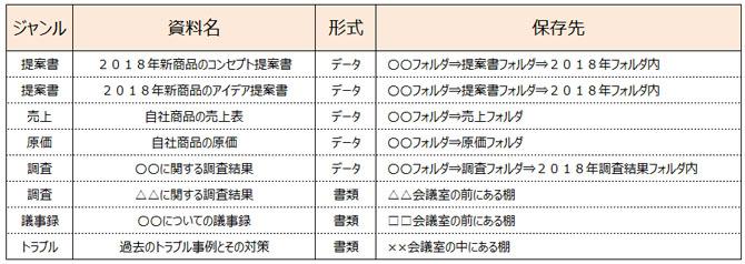引き継ぎのためのマニュアル資料『保管場所一覧表』