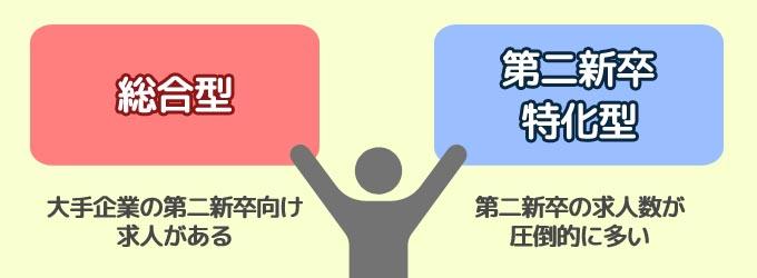 転職サイトと転職エージェントは『総合型』『特化型』を両方使うのがおすすめ
