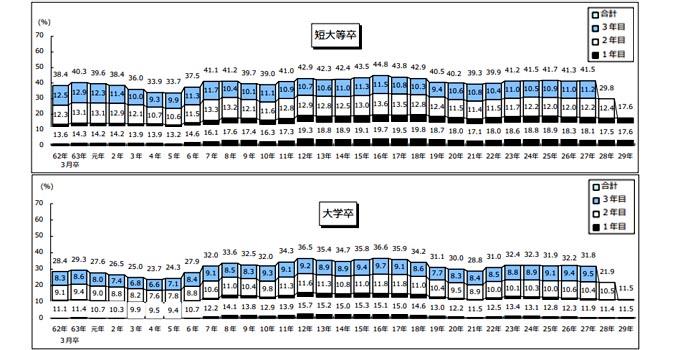 厚生労働省「社会人3年目までに離職する人の割合」